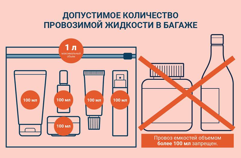 Разрешенный перевоз жидкости в ручной клади